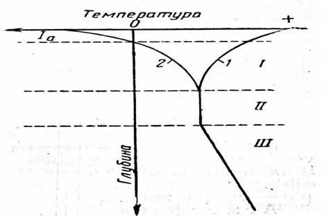 Зоны температур в земной коре