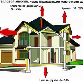 Сравнение теплопотерь помещения при разных системах отопления