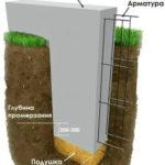 Пример расчёта сезонной глубины промерзания грунтов